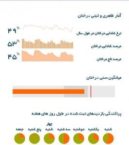 گزارش دقیق اطلاعات درختان به صورت نمودار